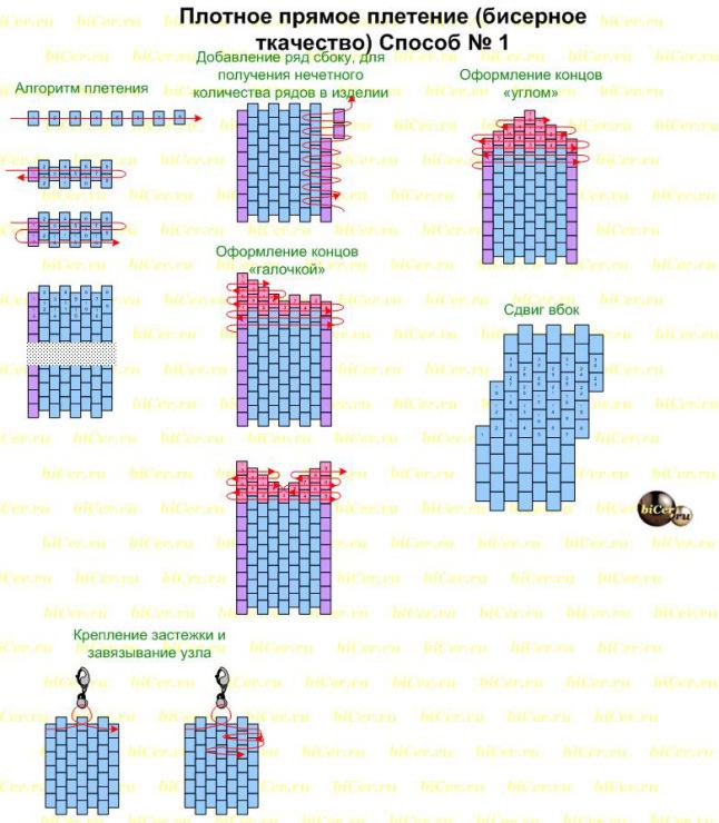 Как плести по схемам прямое плетение